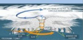 Curiosidades y ciencia - Página 23 Estructura_de_un_huracan