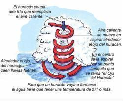 Huracanes Qué Son Cómo Se Originan Y Su Comportamiento Rincón Del Vago